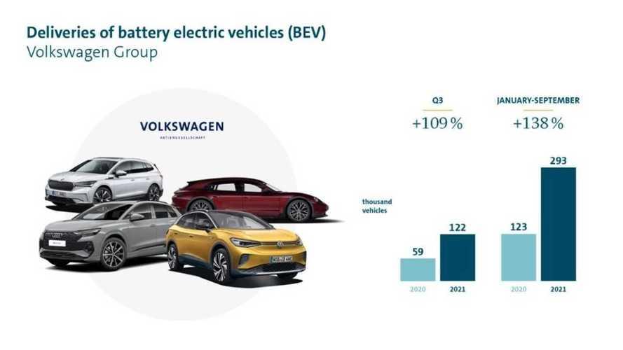 Volkswagen fa il botto con le auto elettriche (anche in Cina)