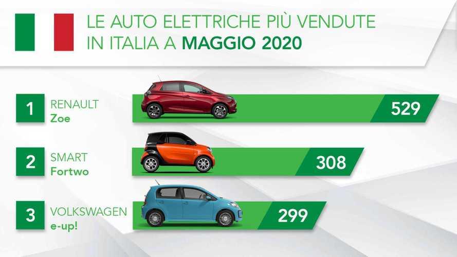 L'auto elettrica torna già a correre: +55% mentre il mercato crolla