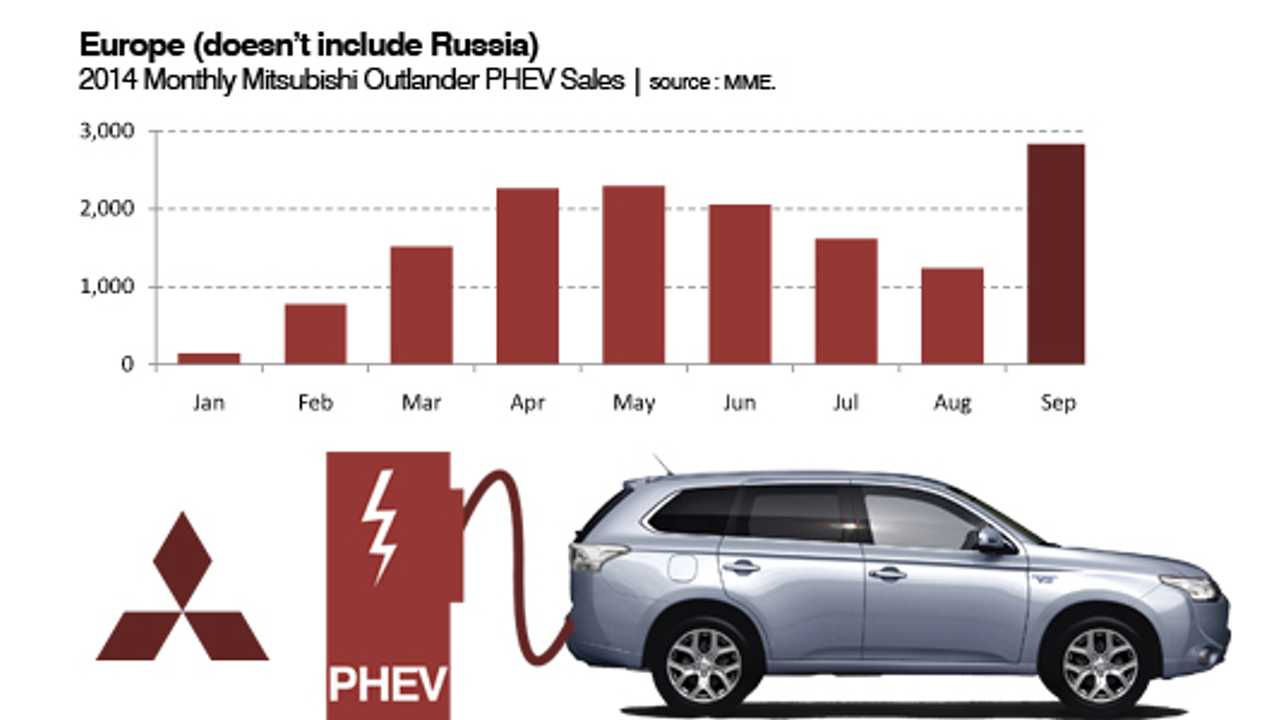 Mitsubishi Outlander PHEV Sales In Europe Surge To Almost 3,000 In September