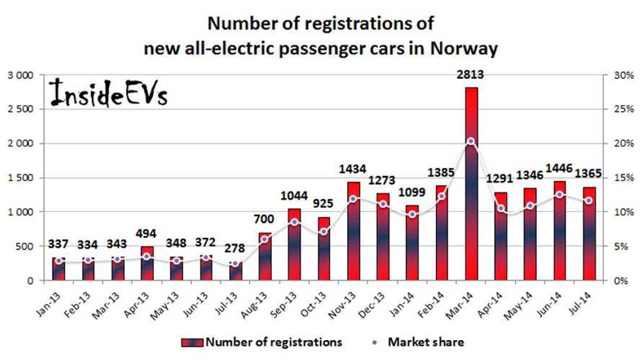Volkswagen e-Golf Makes Big Sales Splash In Norway In July