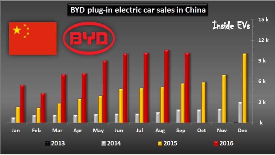 BYD Delivered More Than 10,000 Plug-In Cars Again In September