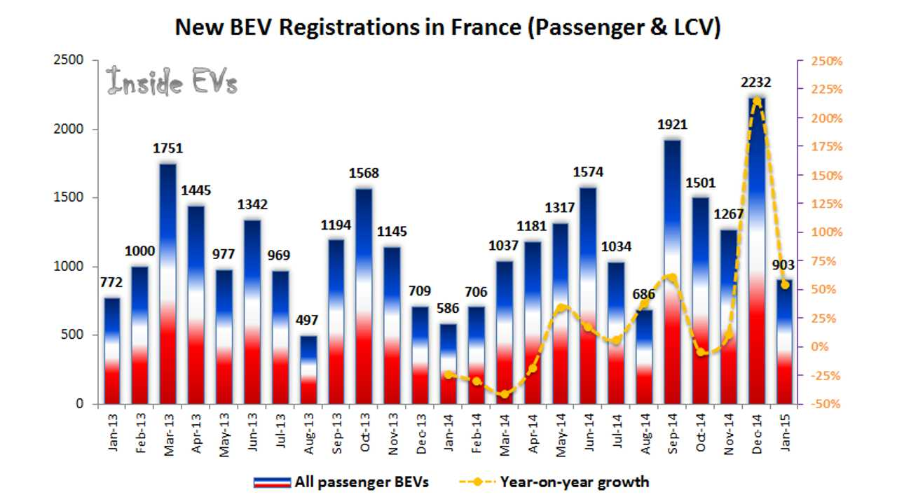 Electric Car Sales In France Grew In January 2015 By Over 50%