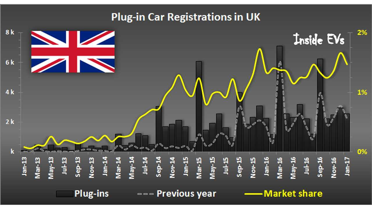 Plug-in Electric Car Registrations in UK – January 2017
