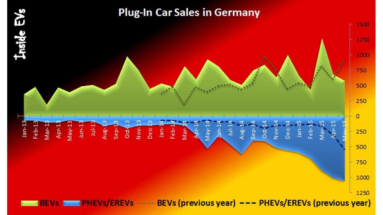 Sales Of Plug-In Hybrids In Germany Up 97% In May, But BEVs Down 39%