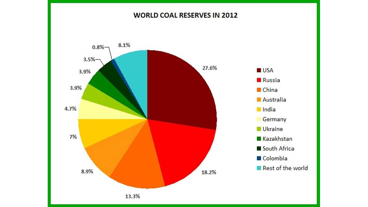 World coal reserves by country. Source: eniscuola.net.