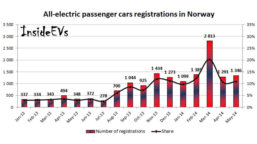 Norway All-Electric Vehicle Sales Report May 2014