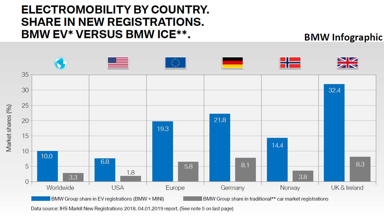 BMW Electromobility By Country. Share In New Registrations. BMW EV* Versus BMW ICE. Year 2018