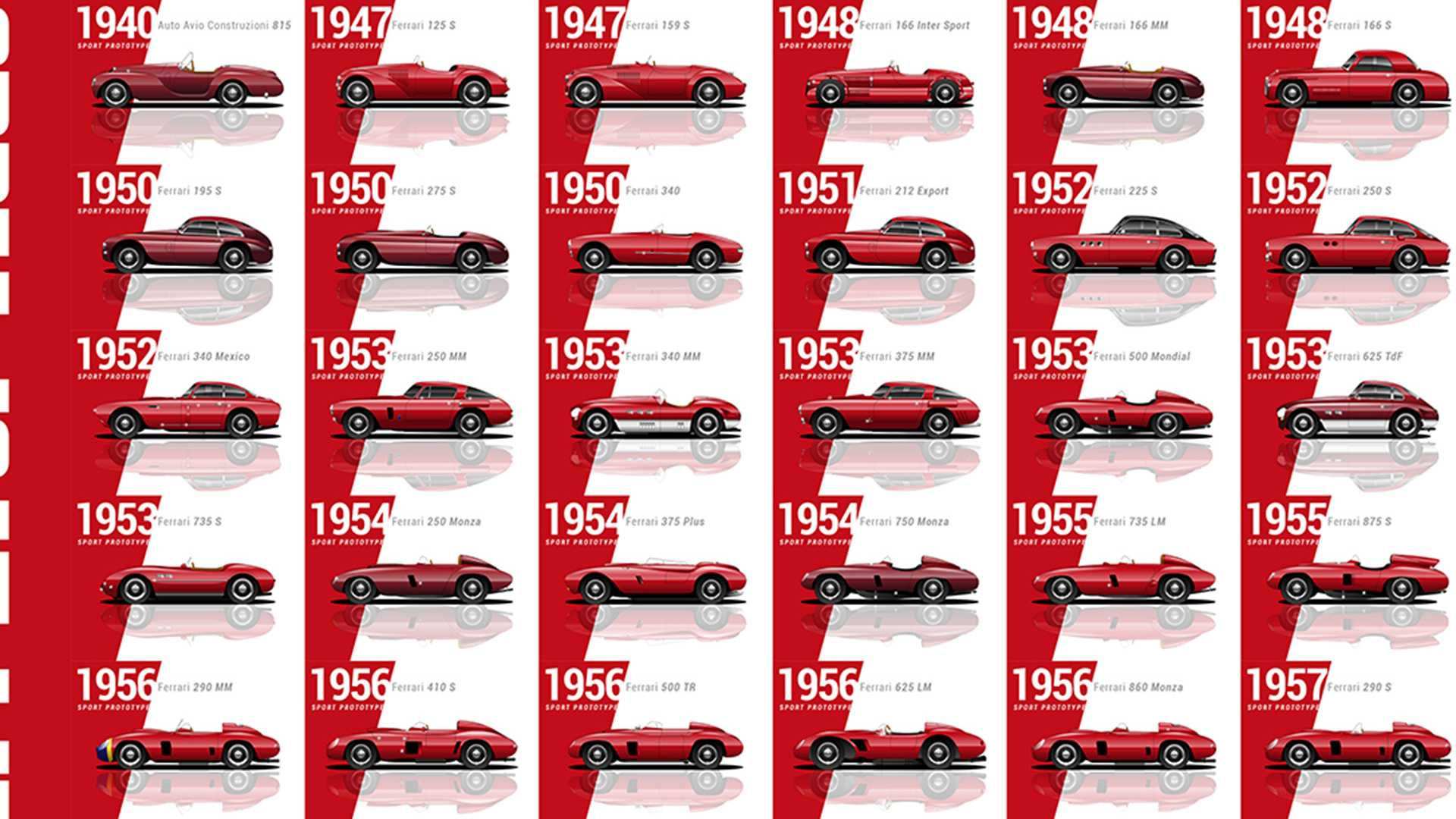 All Ferrari Models >> Morphing Through Every Ferrari Ever Made All 204
