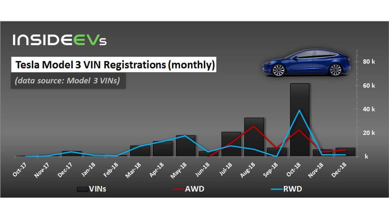 Tesla Model 3 VIN Registrations (monthly) – December 31, 2018