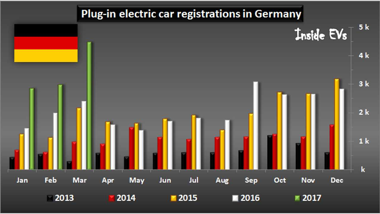 Germany Shatters All-Time EV Sales Record In March, Renault ZOE, Tesla S/X Surge