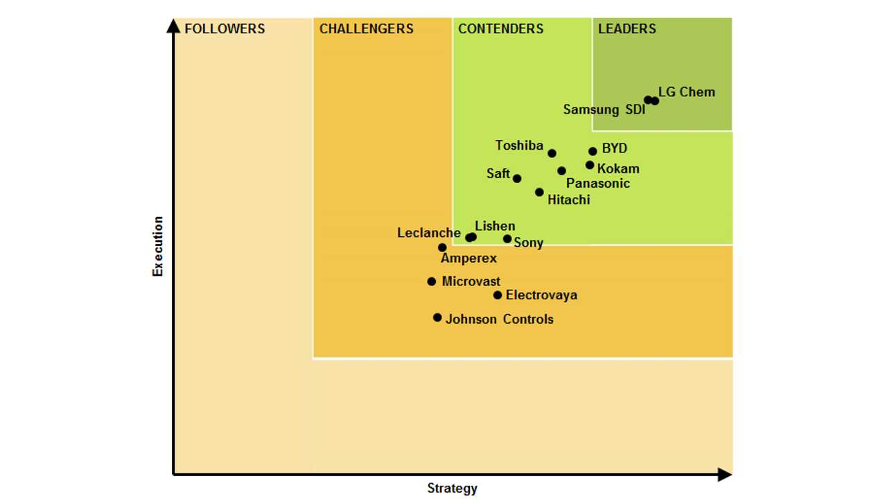 Navigant Research Ranks LG Chem, Samsung SDI As World's Leading Lithium-Ion Battery Makers