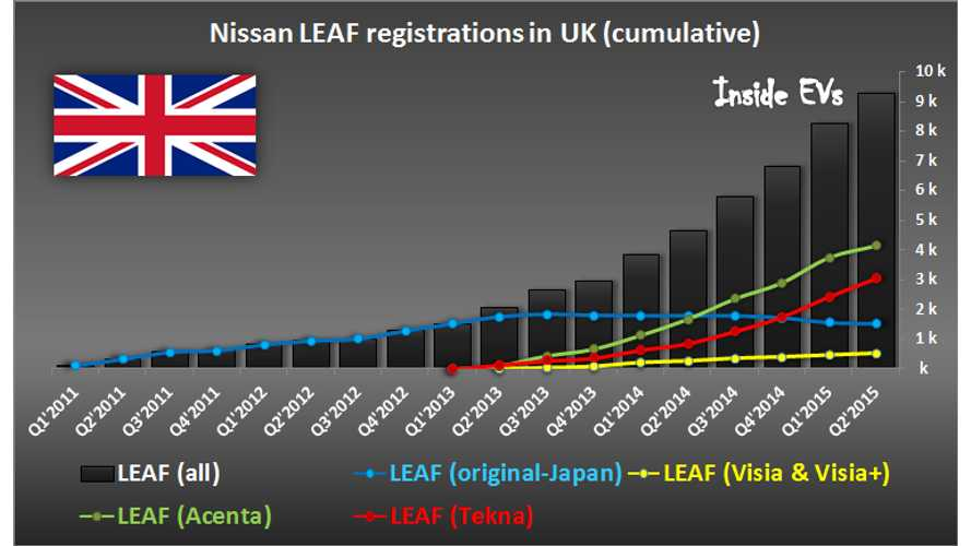 Most New Nissan LEAF Sales Likely To Be 30 kWh Version
