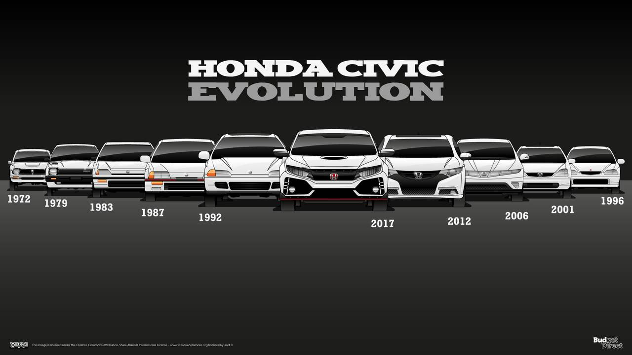 10 Generation Civic Centerfold Is An Awesome Honda History Lesson