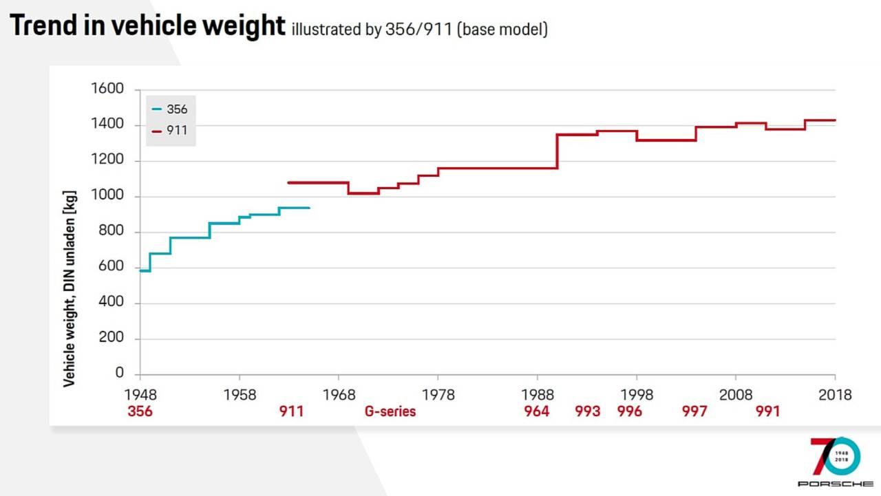 Vehicle Weight