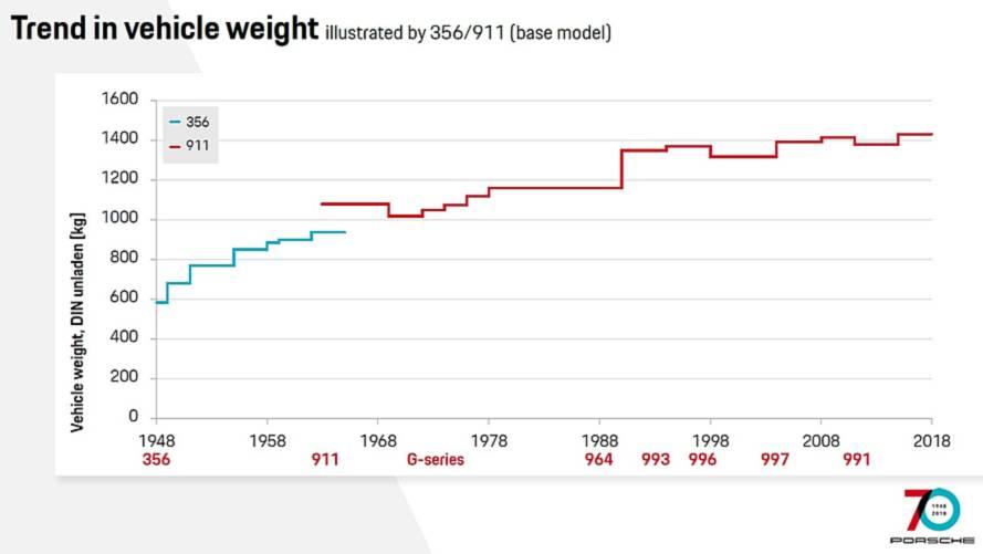 The Evolution Of The Porsche 911