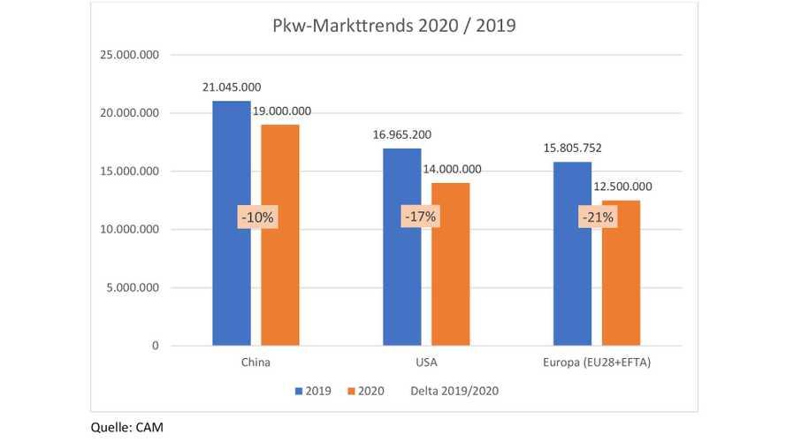 Weltweiter Automarkt: 15 Millionen weniger Autos 2020 durch Corona?