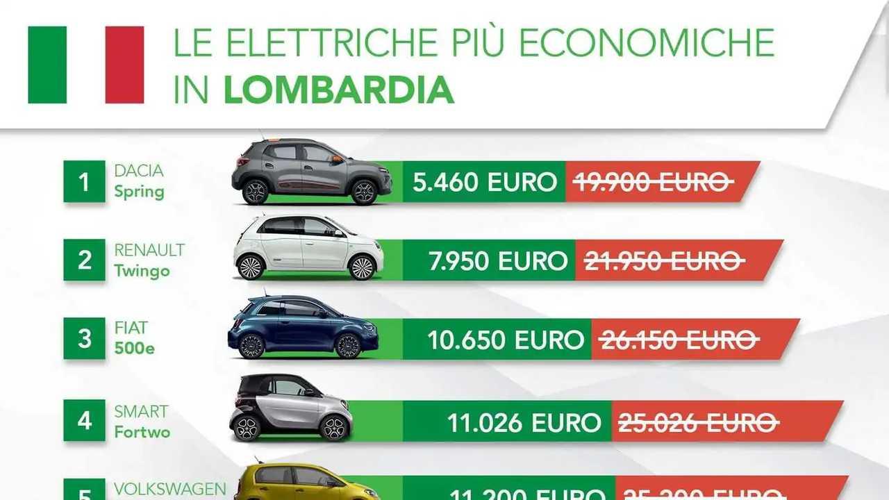 le auto elettriche meno costose con gli incentivi in Lombardia