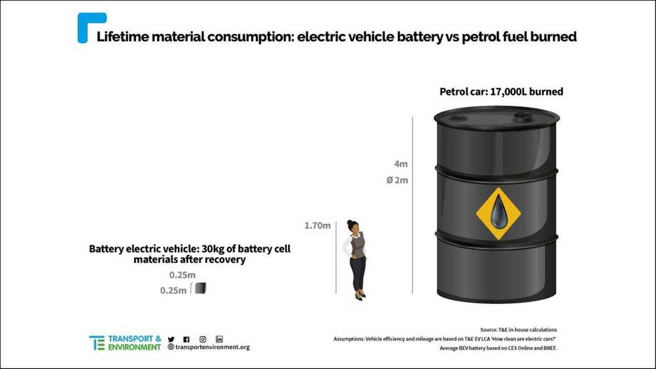 Eine E-Auto-Batterie verbraucht viel weniger Rohstoffe als ein konventionelles Auto im Lauf seines Lebens verbrennt.