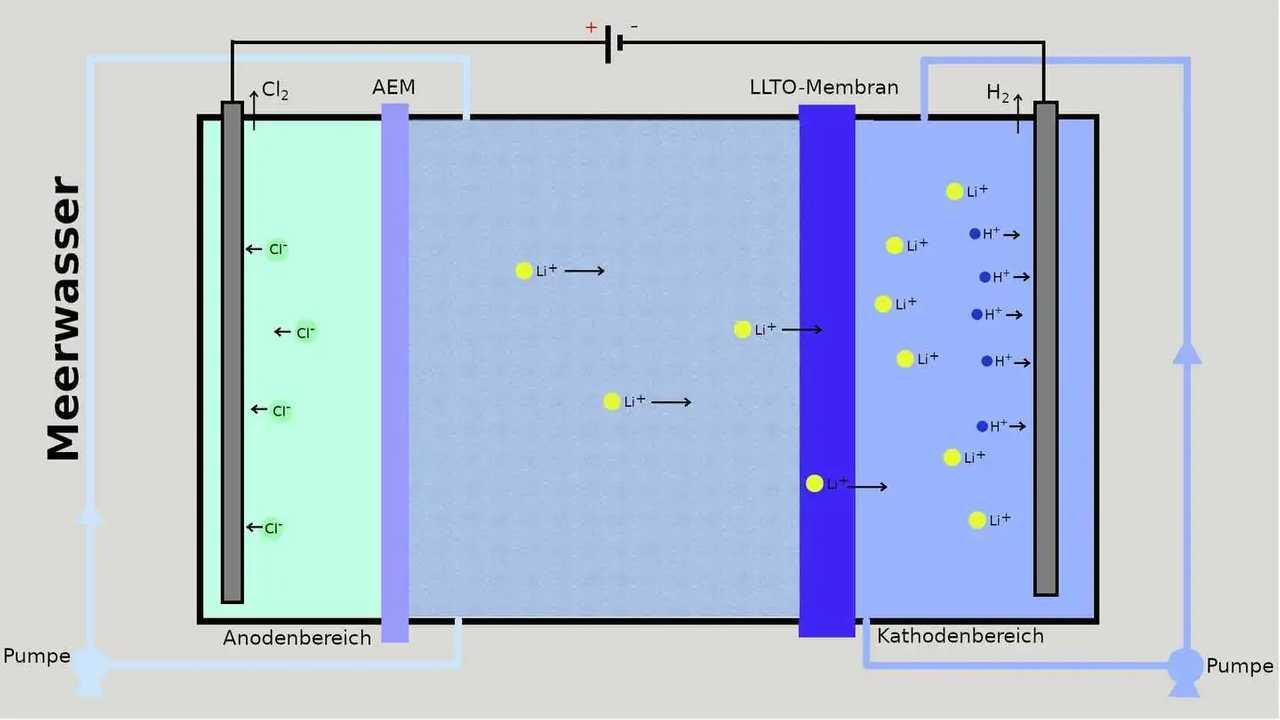 Vorrichtung zur Gewinnung von Lithium aus Meerwasser