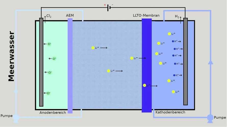Lithium-Gewinnung aus Meerwasser: Neue elektrochemische Methode