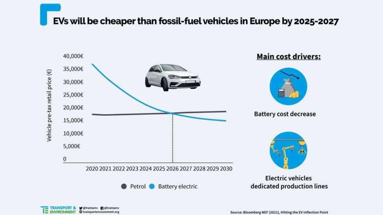Elektrikli Araçlar ile İçten Yanmalı Araçların Fiyat Eşitlenme Yılı Tahmini Grafiği
