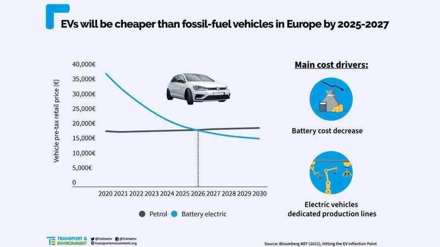 Elektrikli ve standart araçların fiyatları ne zaman eşitlenecek?
