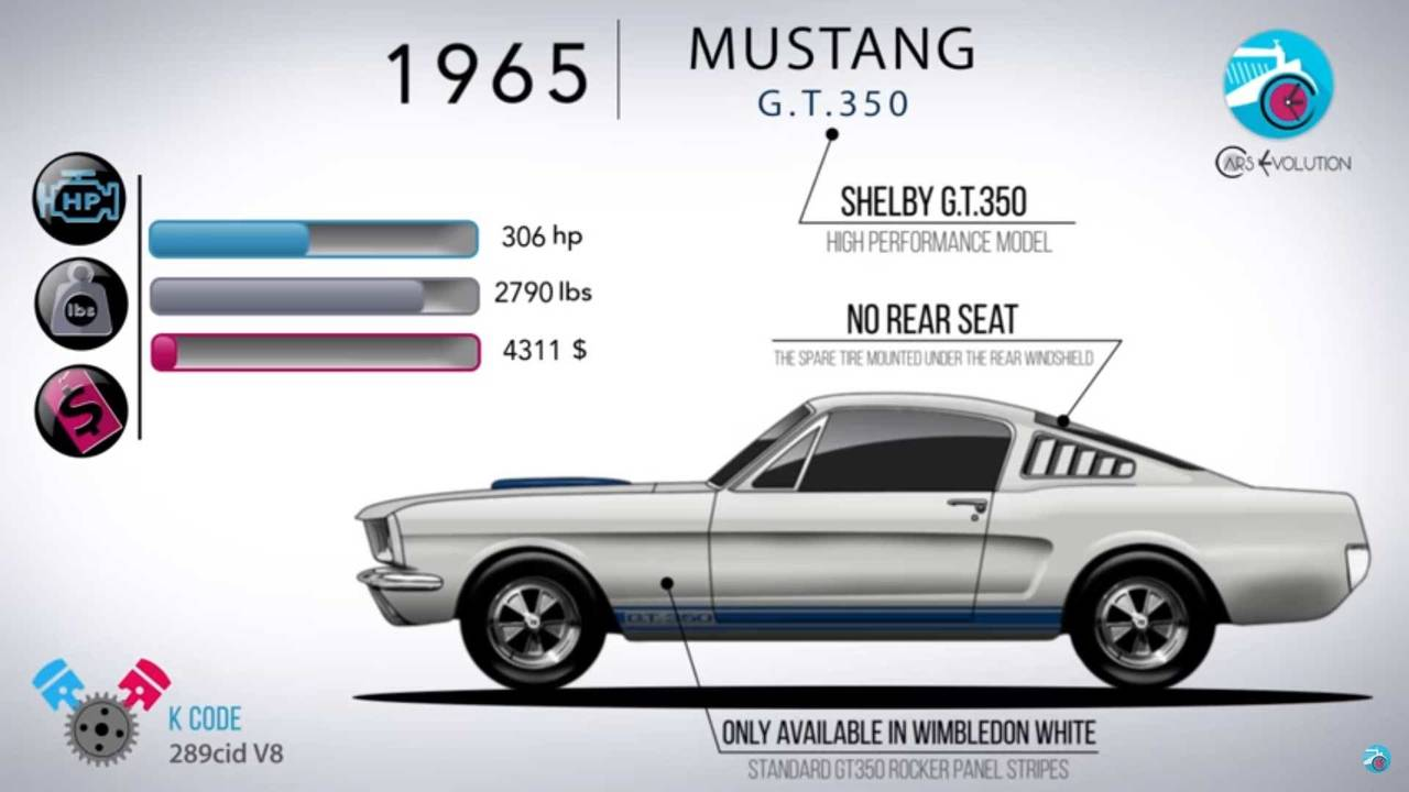Auto Evolution Ford Mustang