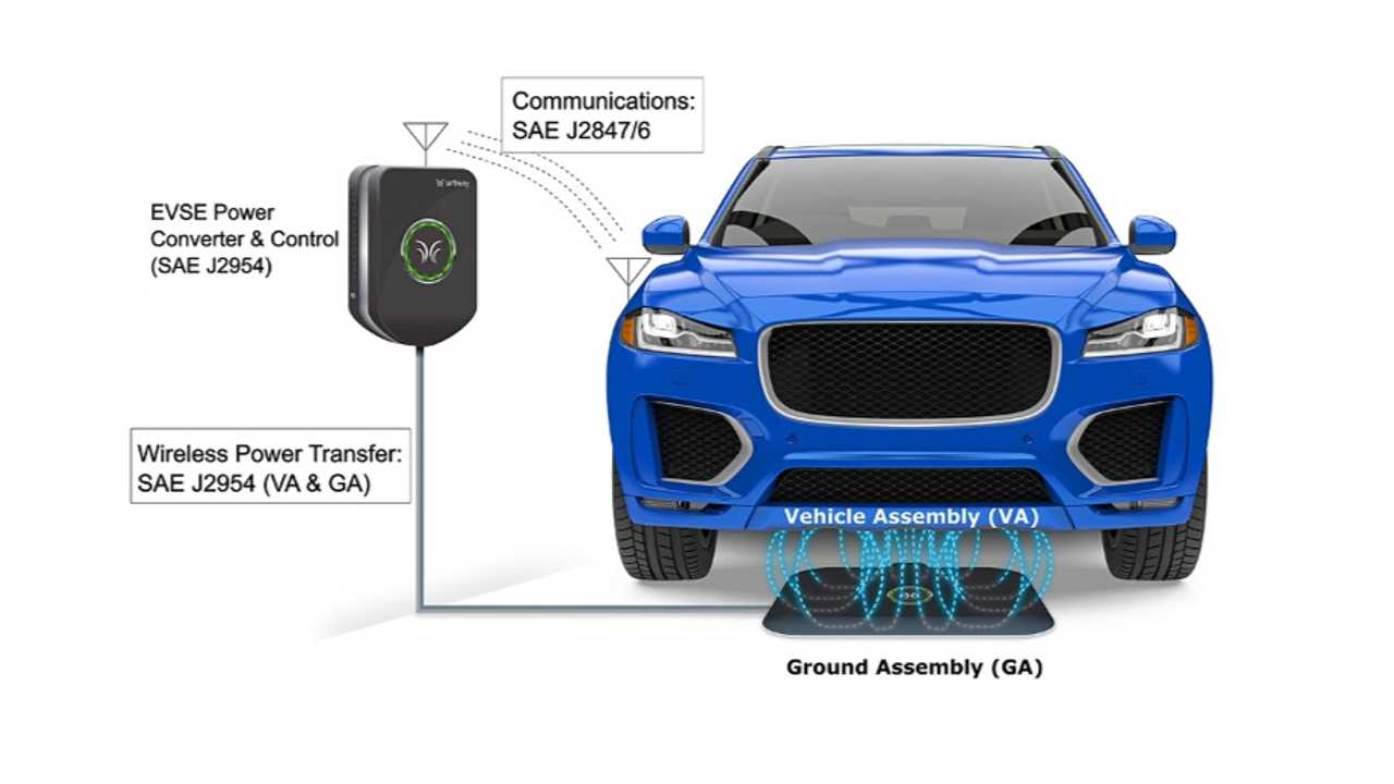 SAE J2954 wireless charging