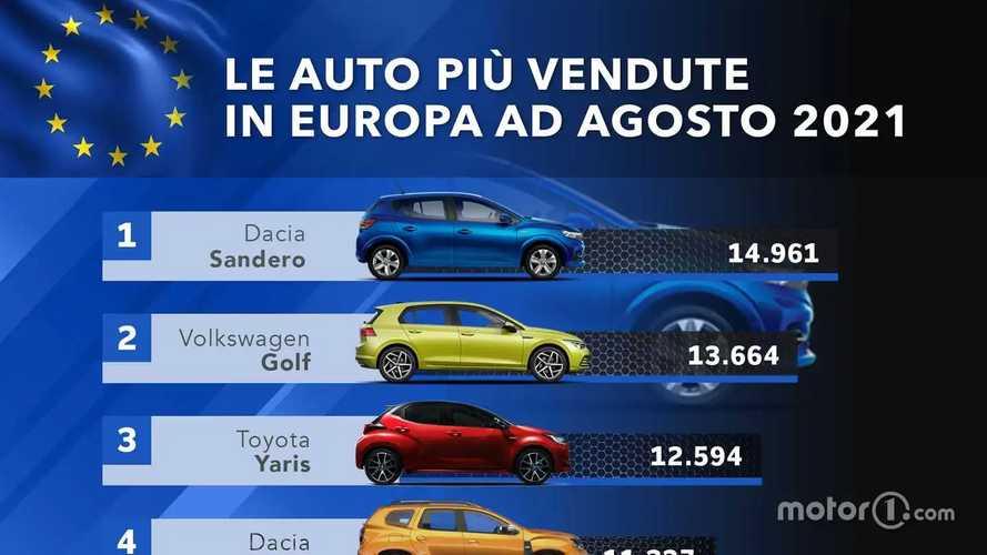 Dacia regina d'Europa: la top 10 delle auto più vendute ad agosto