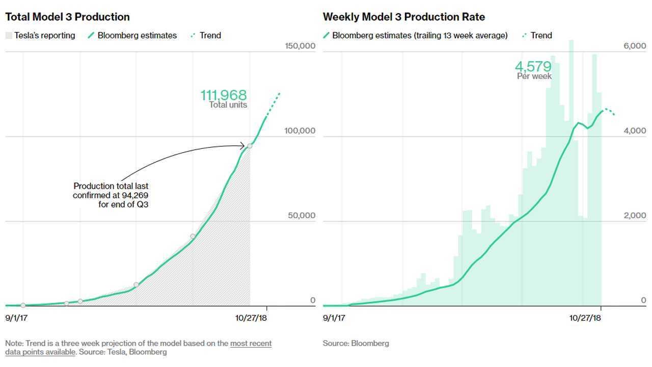 Tesla Model 3 Tracker (Source: Bloomberg)