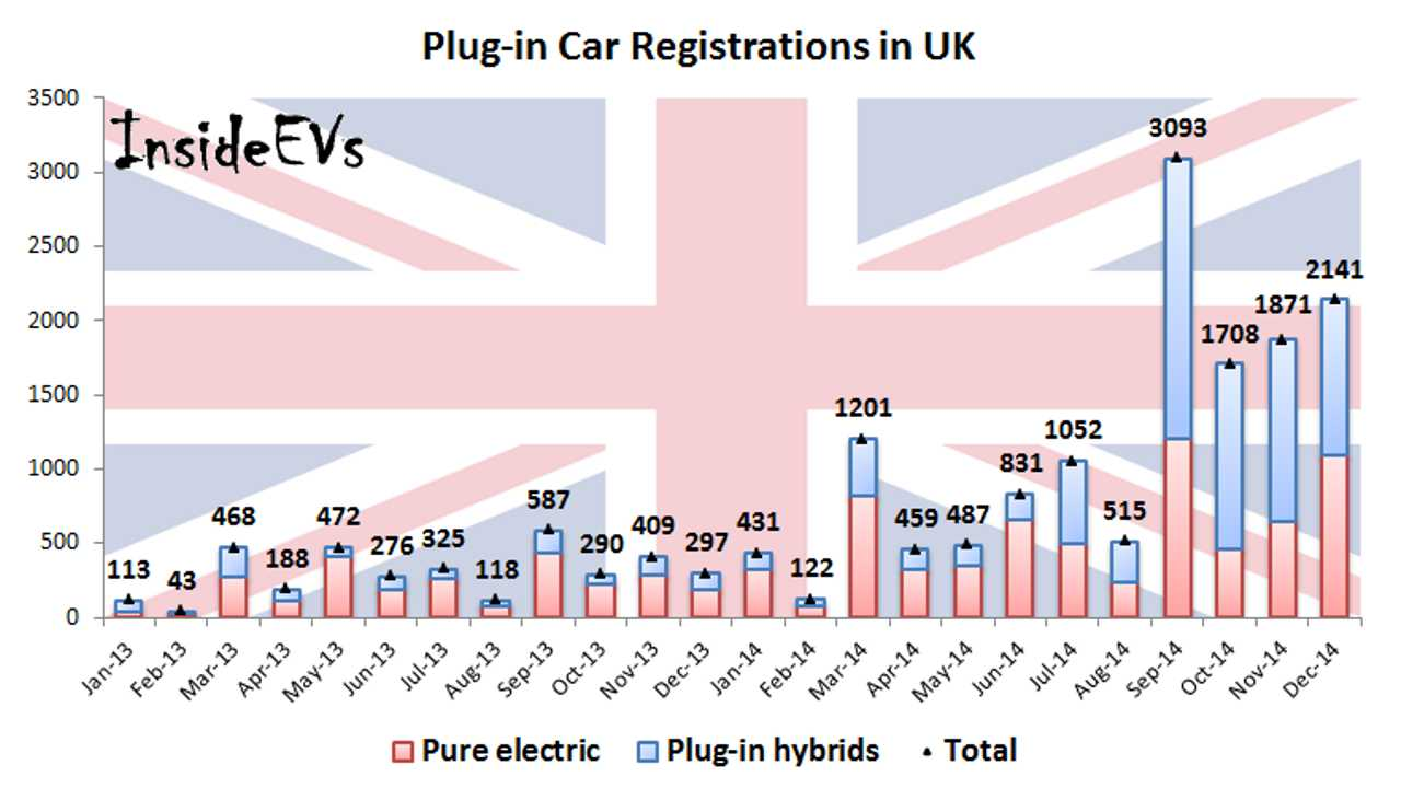 Plug-In Electric Car Sales In UK Continue To Grow - December 2nd Best Month Ever