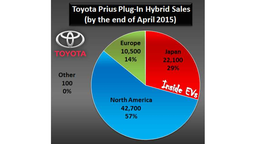 Toyota Has Sold 9 Million Hybrids, Including 75,000 Prius PHVs