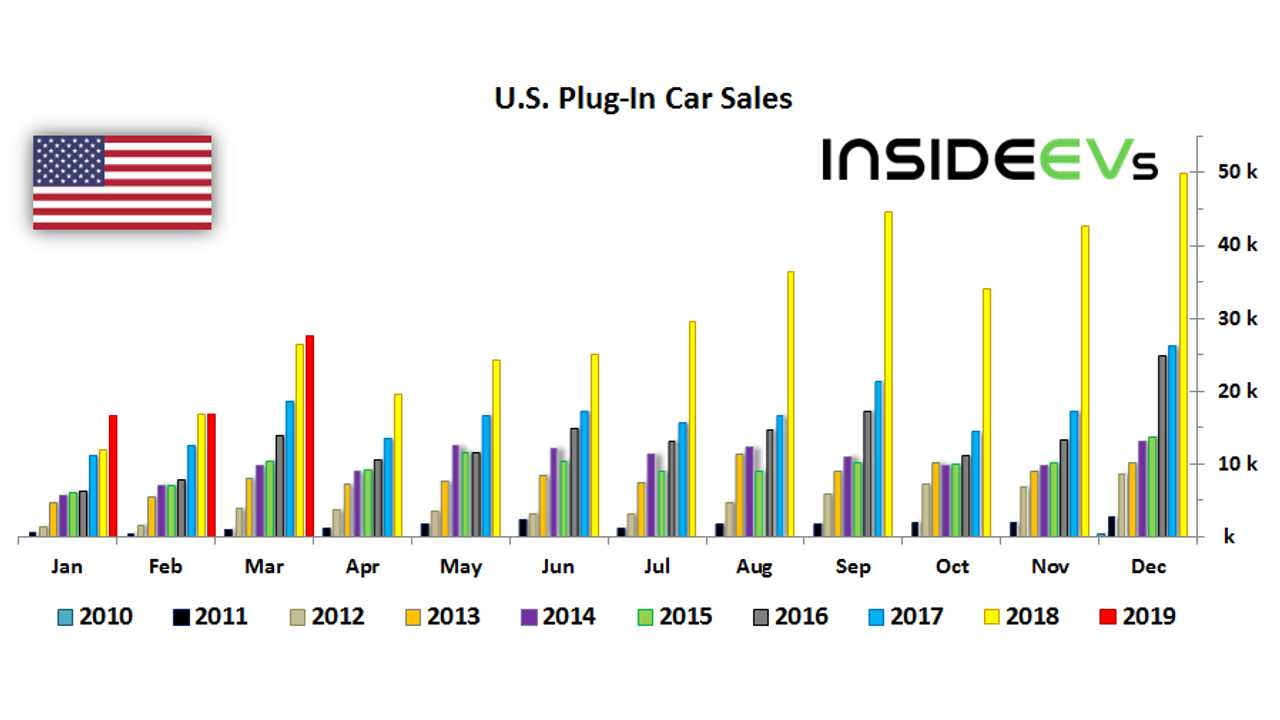 U.S. Plug-In Car Sales – March 2019