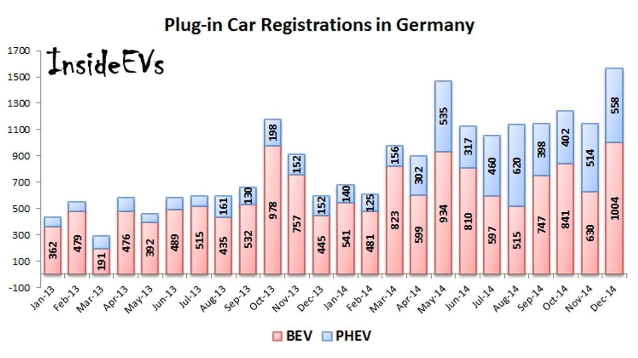Plug-in registrations in Germany – December 2014
