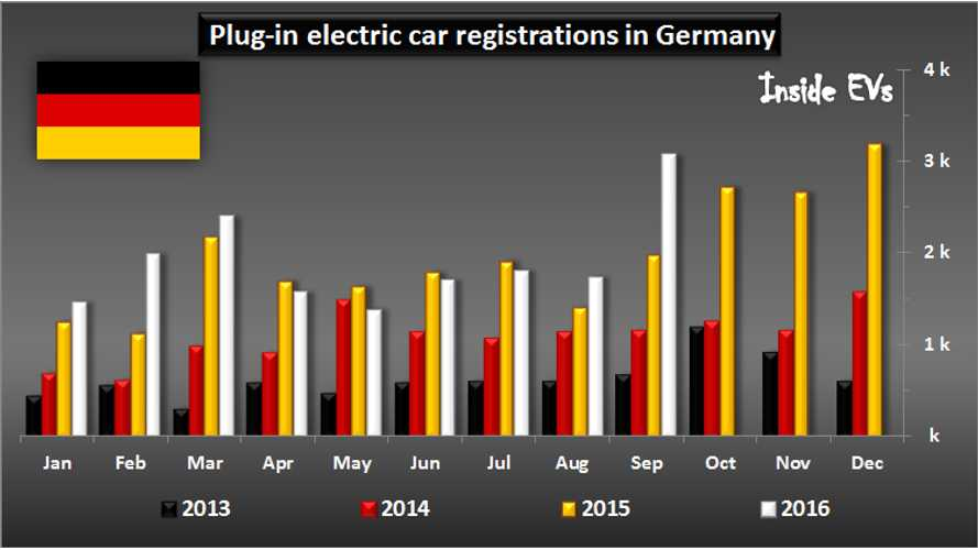 German Plug-In Car Sales Surge In September To Near Record Level