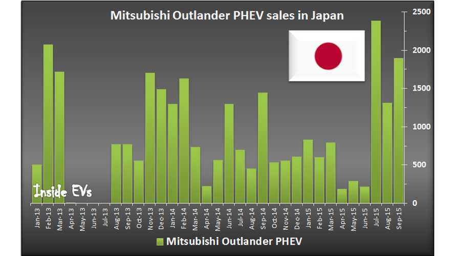 Mitsubishi Sold Over 5,500 Outlander PHEVs In Japan In 3rd Quarter