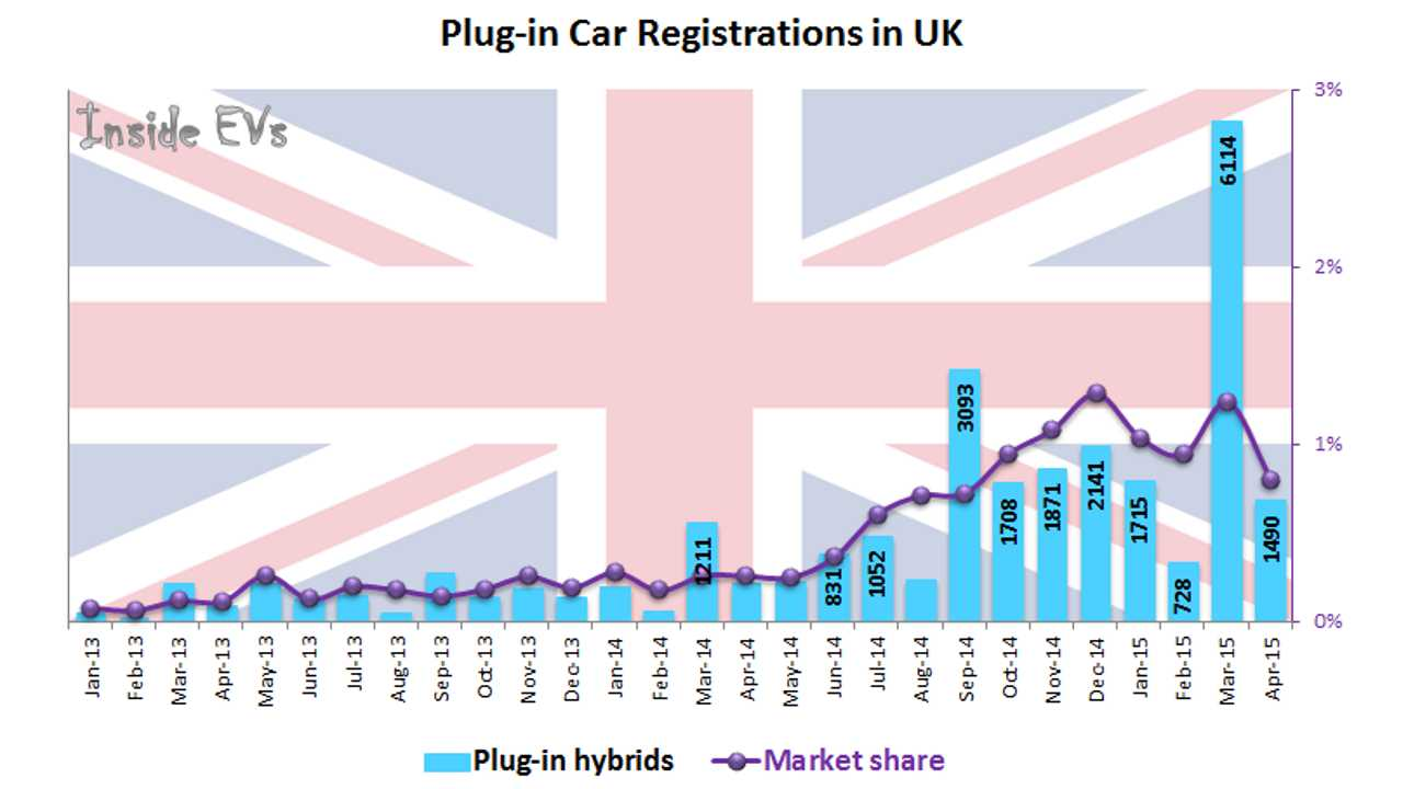 Plug-In Electric Car Market Share In UK Oscillates Around 1%, Crosses 10,000 YTD in April