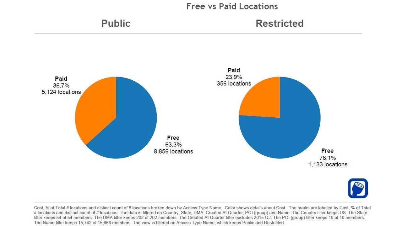 Over 63% Of Public Charging Stations In U.S. Are Free