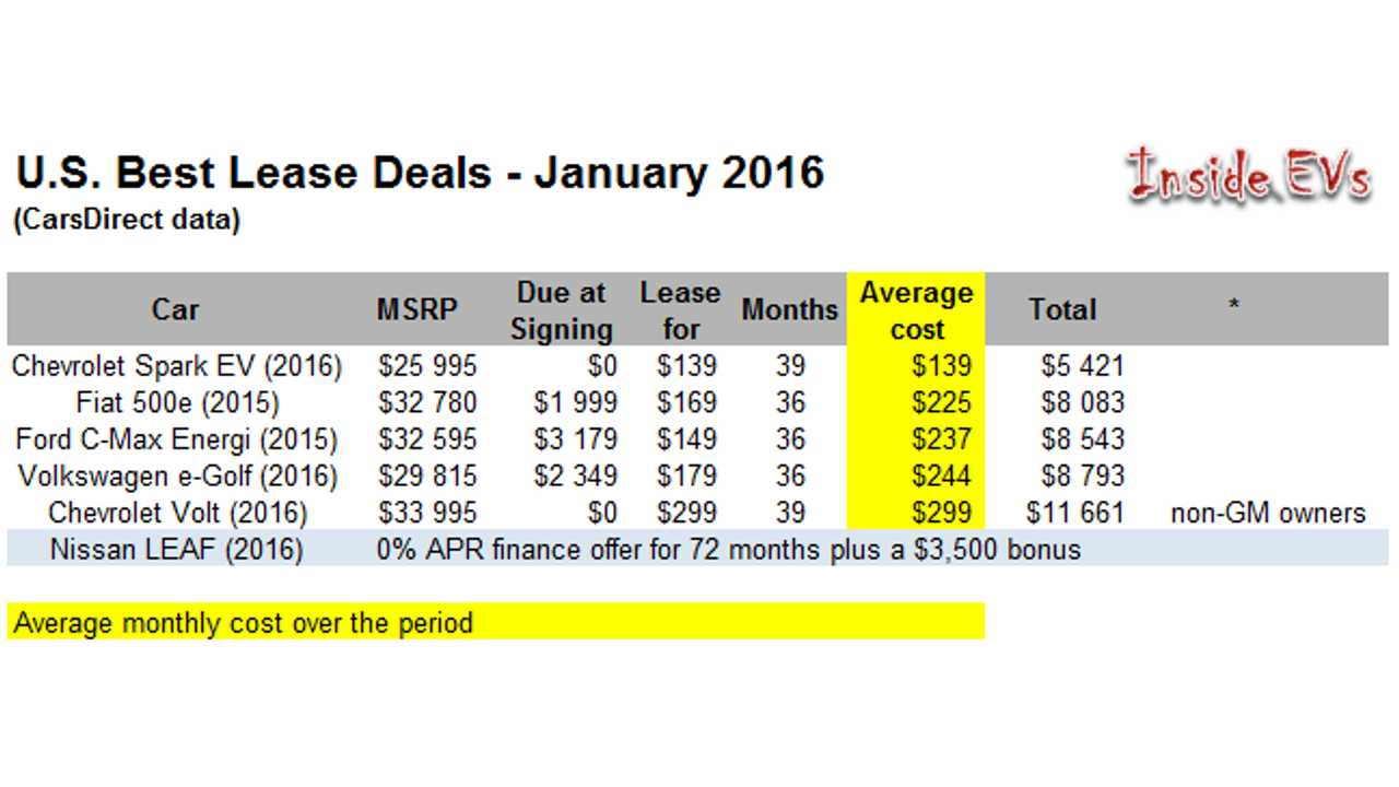U.S. Best Lease Deals – January 2016 (CarsDirect data)