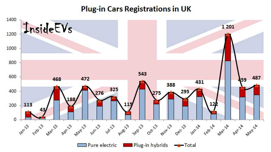 UK Approaching 10,000 Plug-In Vehicle Registrations