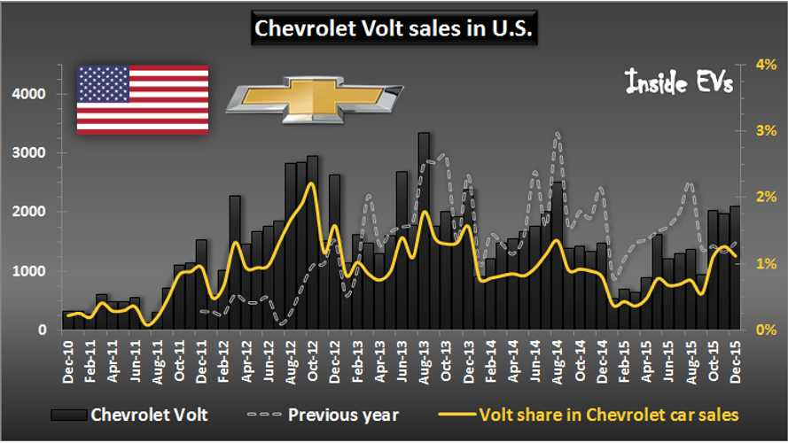 Next Generation Chevrolet Volt To Reverse Trend Of Decreasing Sales