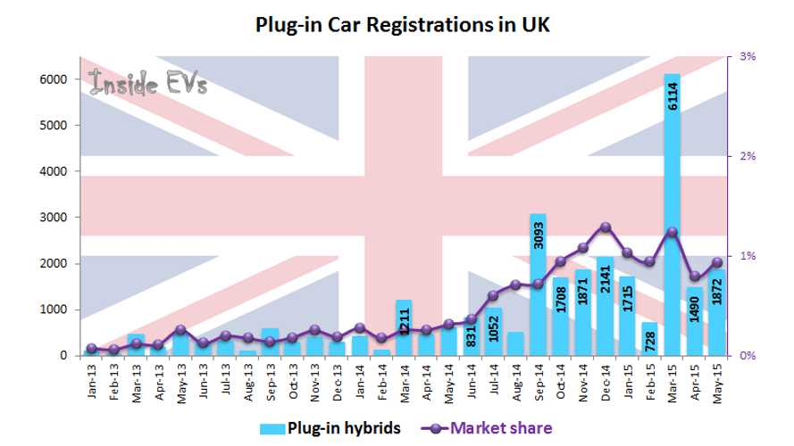 Plug-In Electric Car Sales In UK Up By Over 300% After First 5 Months Of 2015
