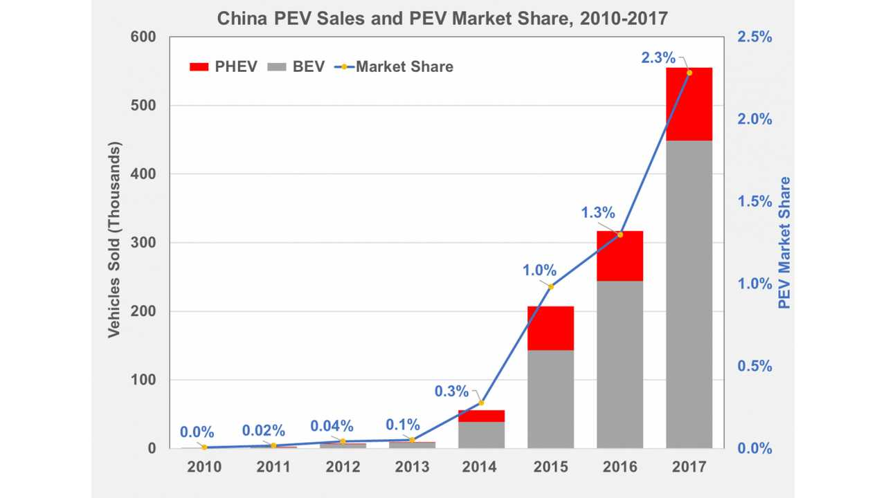 China PEV Sales and PEV Market Share, 2010-2017 (source: energy.gov)