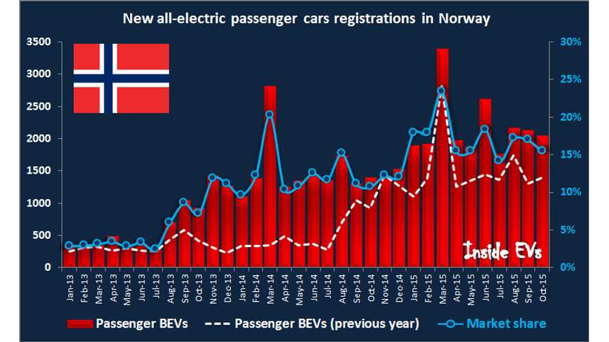 Norway Plug-In Electric Car Sales Doubled In October