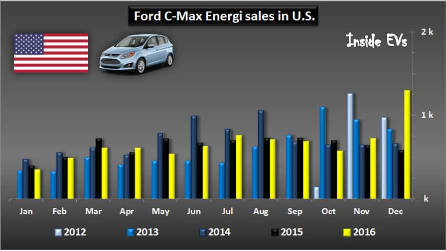Ford C-Max Energi Sets Sales Record In December, Looks To Improve In 2017