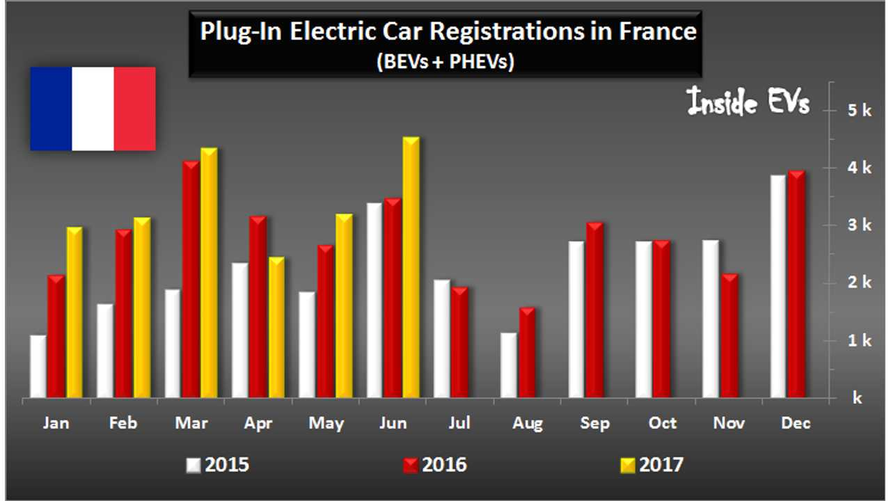 June Brings Record Plug-In Vehicle Sales To France, At More Than 4,500