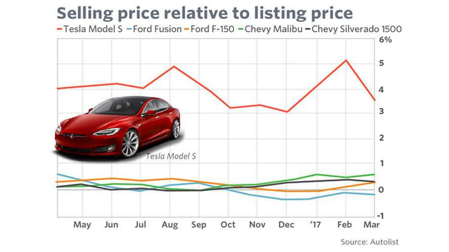 Used Teslas Sell Quicker Than Rivals