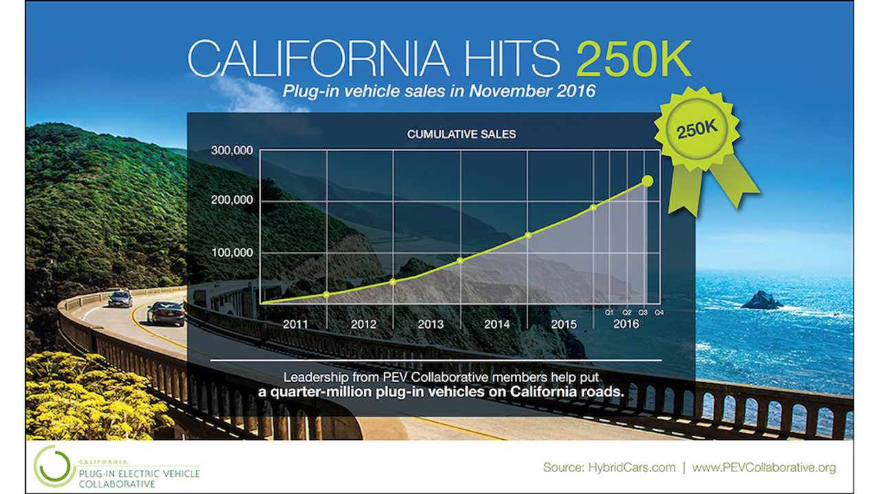 California's Plug-In Electric Sales Will Surpass 250,000 This Month
