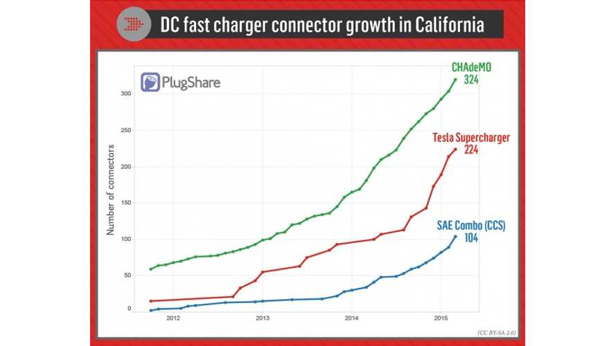 Number Of DC Fast Chargers In California - CHAdeMO, Supercharger, CCS