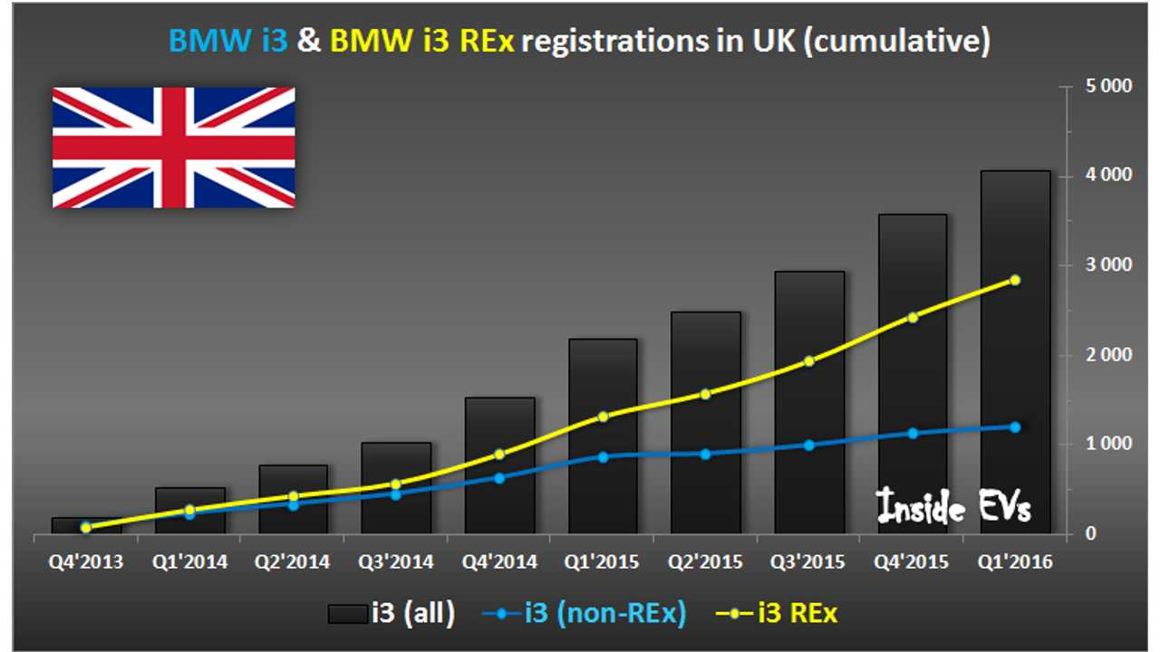 UK Consumers Opt For BMW i3 REx 3:1 Compared To All-Electric Version